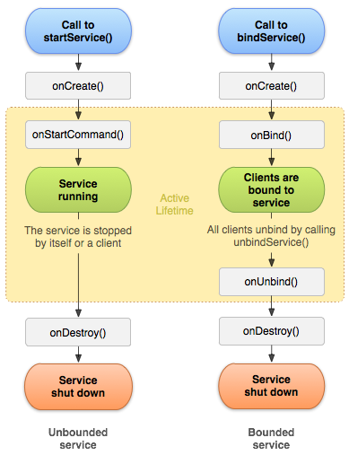 How to create, start and stop Service in Android