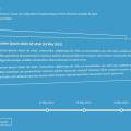 CSS3 HORIZONTAL TIMELINE