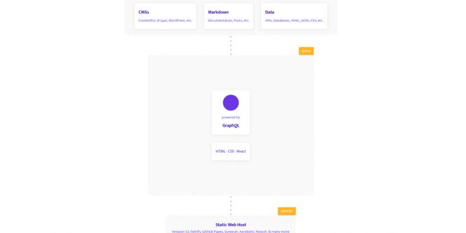 CSS RESPONSIVE FLOWCHART