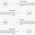 BOOTSTRAP 4 EXPERIENCE TIMELINE